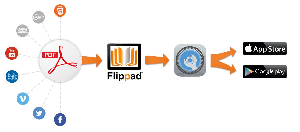 enrichissement-application-metier-flippad-sur-ipad-android