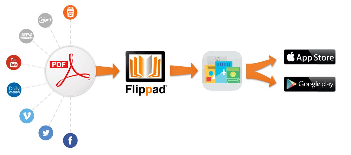 enrichissement-kiosque-presse-magazine-flippad-sur-ipad-iphone-android
